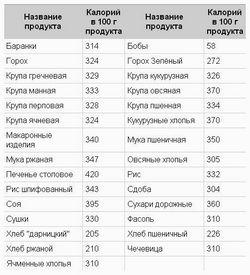 Таблиця калорійності продуктів