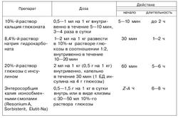 Симптоми і лікування гіперкаліємії