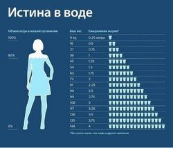 Скільки пити води в день?